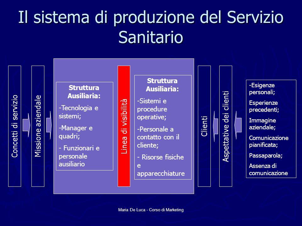 Il sistema di produzione del Servizio Sanitario