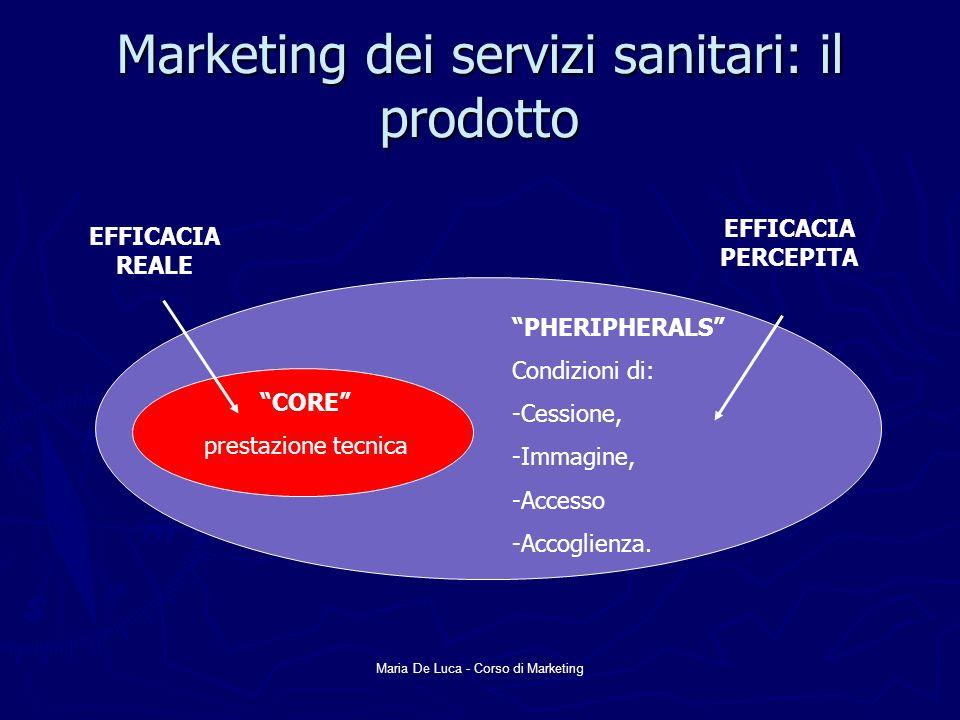 Marketing dei servizi sanitari: il prodotto