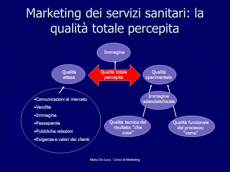 Marketing dei servizi sanitari: la qualità totale percepita