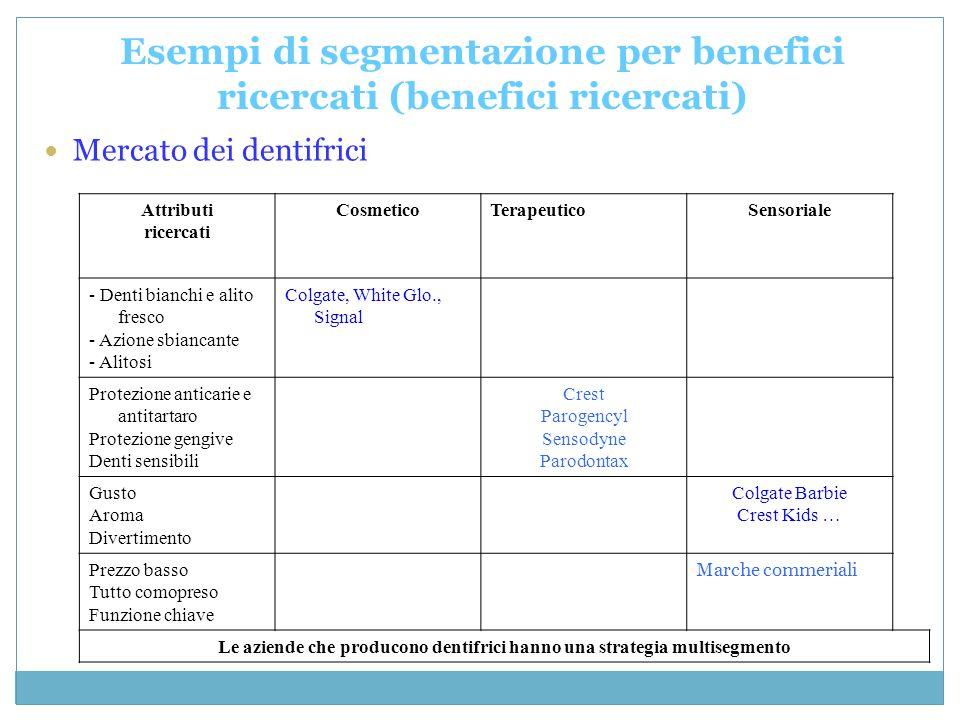 Esempi di segmentazione per benefici ricercati (benefici ricercati)