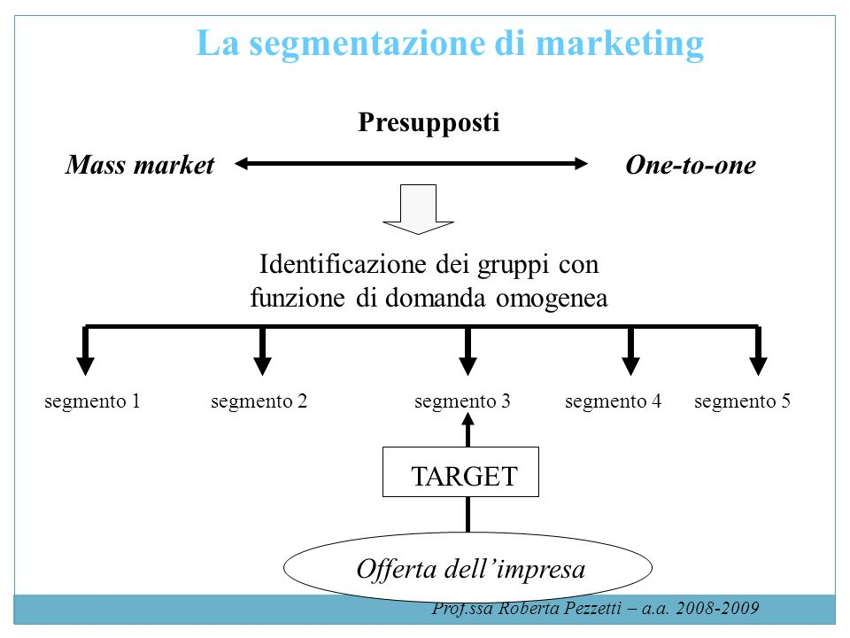 La segmentazione di marketing
