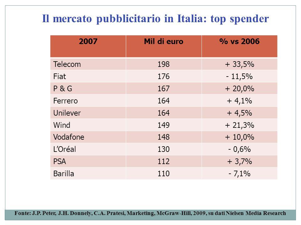Il mercato pubblicitario in Italia: top spender