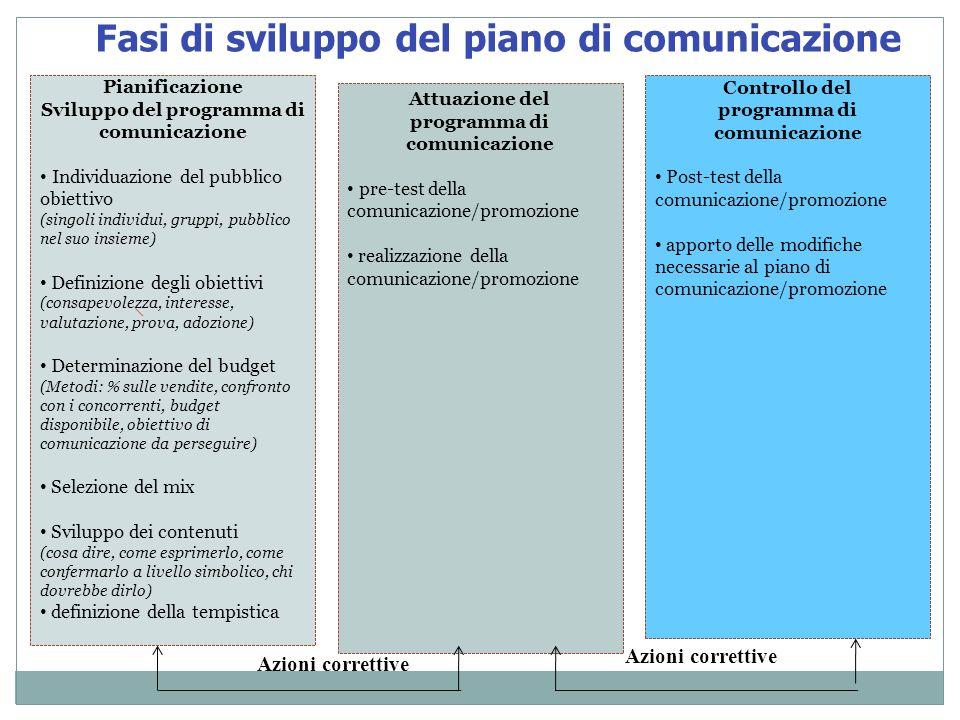 Fasi di sviluppo del piano di comunicazione