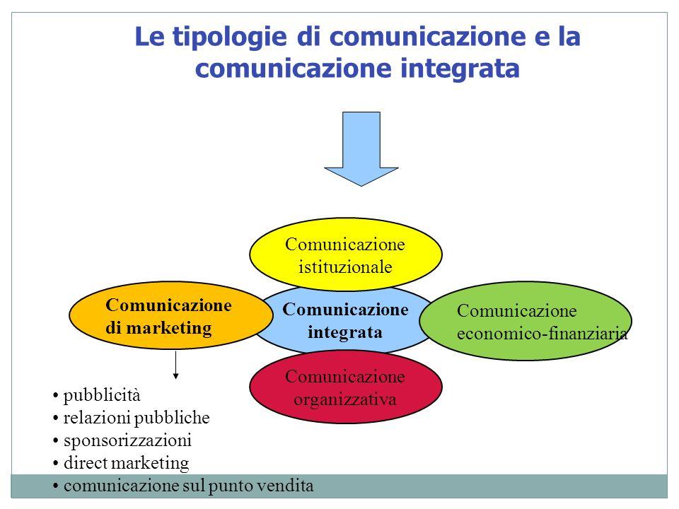 Le tipologie di comunicazione e la comunicazione integrata