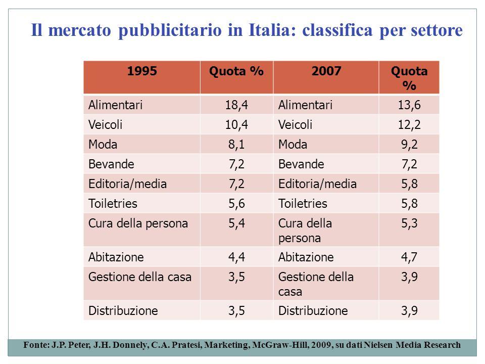 Il mercato pubblicitario in Italia: classifica per settore