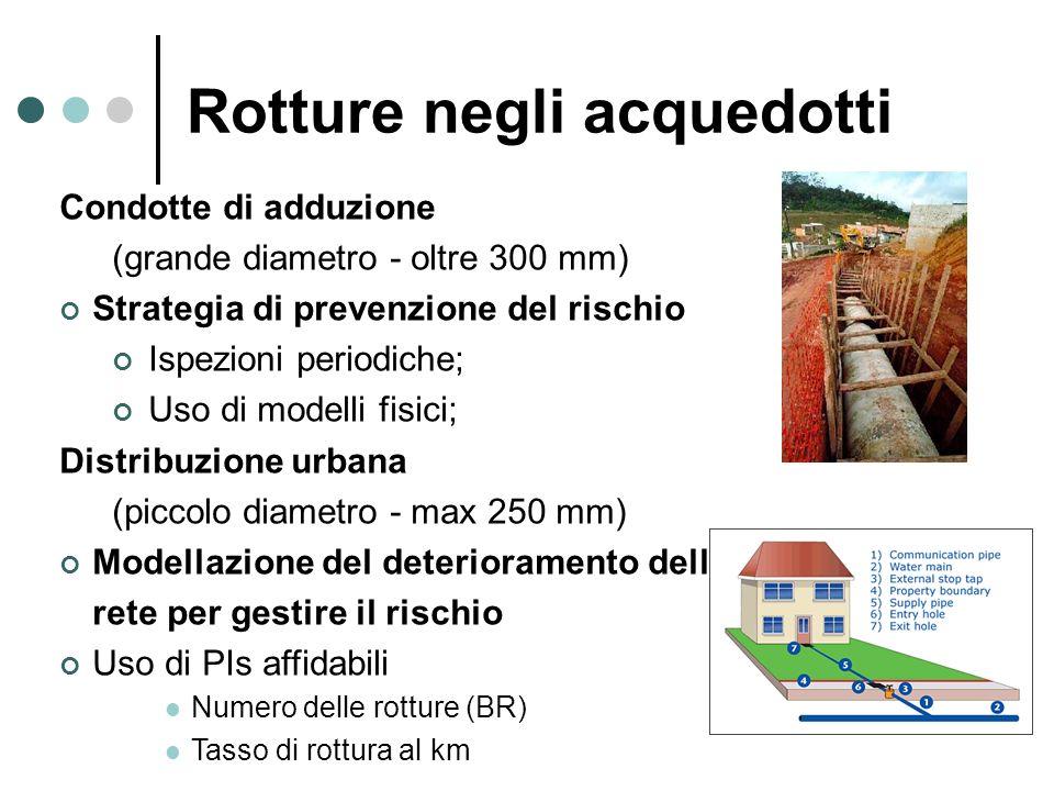 Rotture negli acquedotti