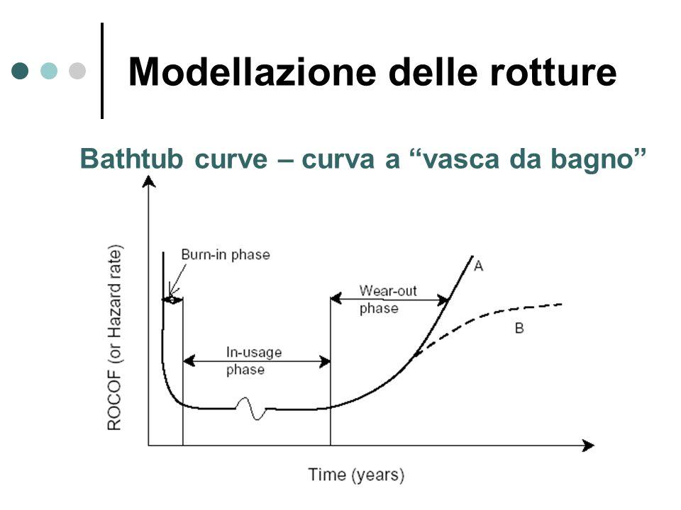 Modellazione delle rotture