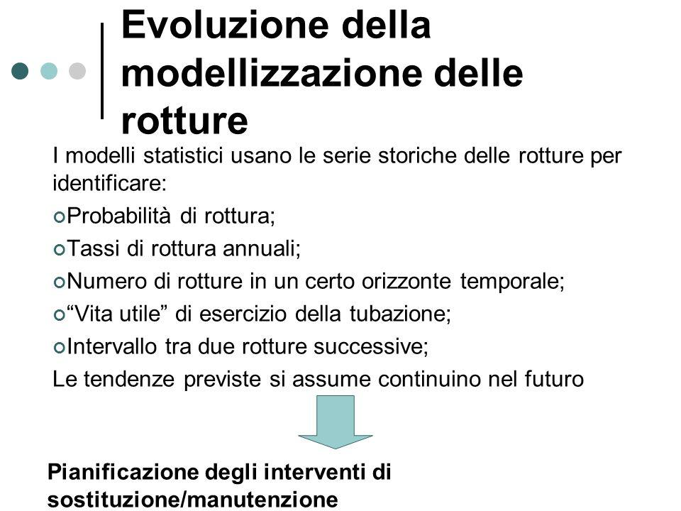 Evoluzione della modellizzazione delle rotture