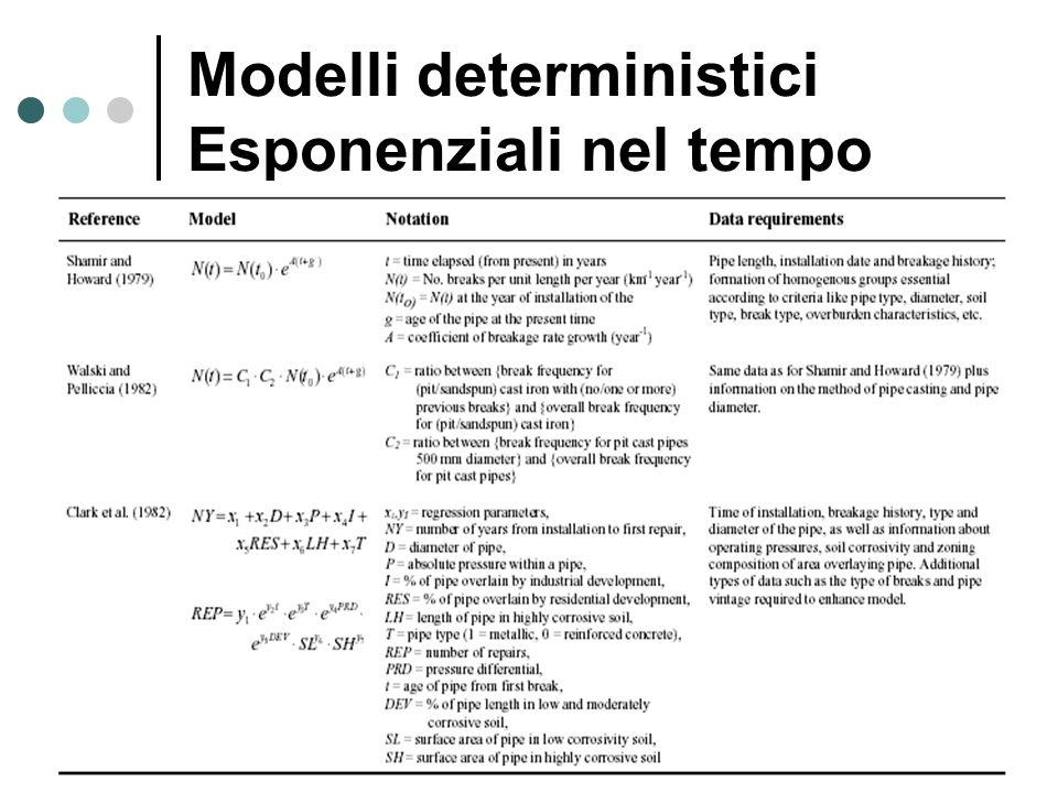 Modelli deterministici Esponenziali nel tempo