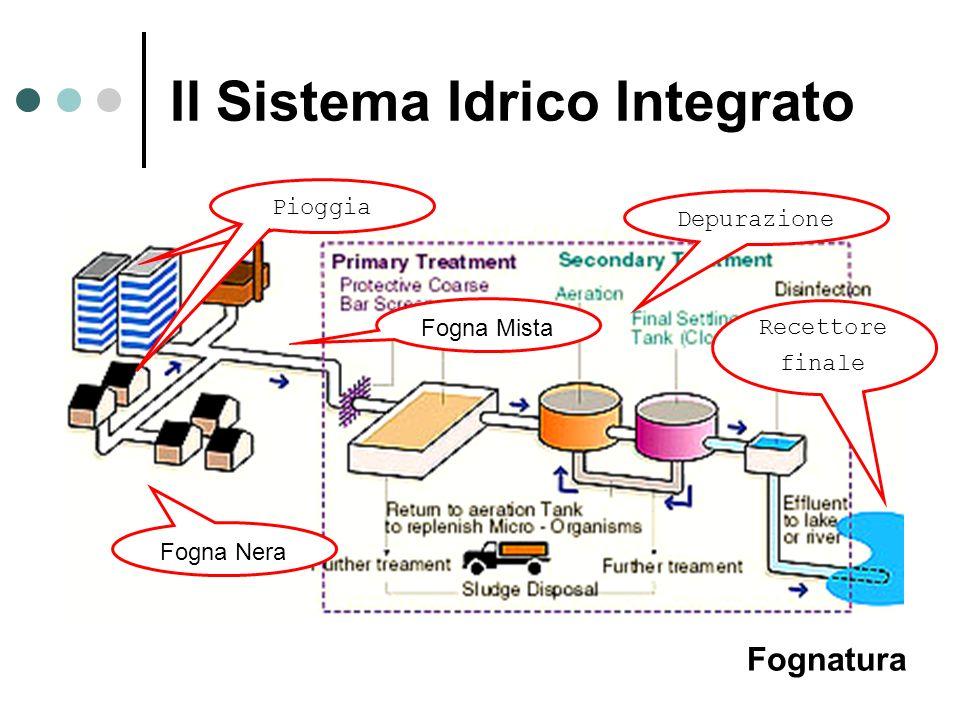Il Sistema Idrico Integrato