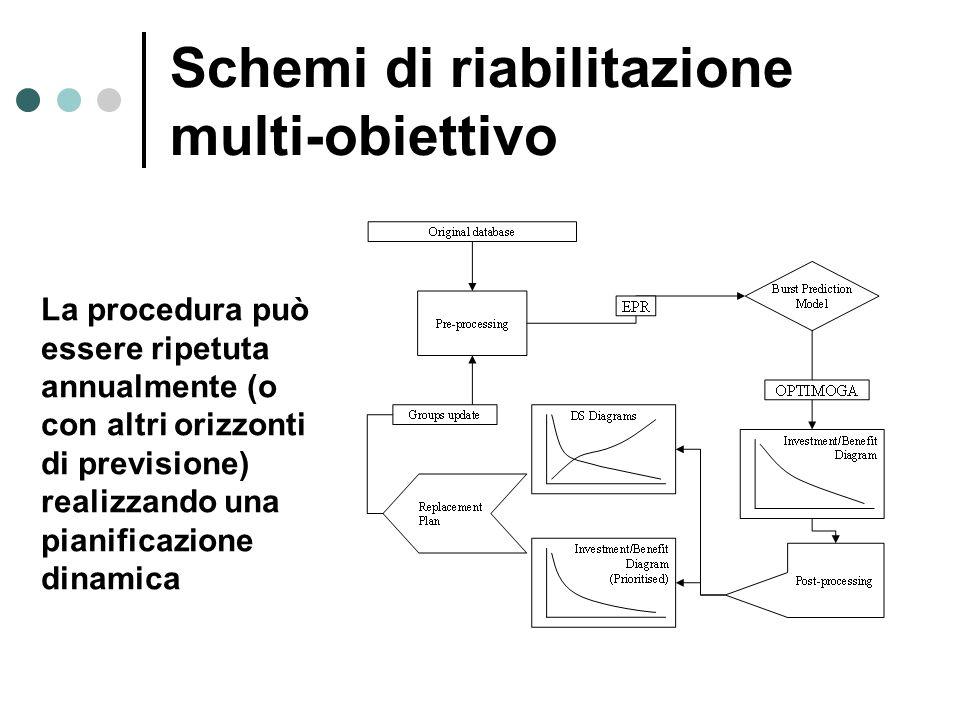 Schemi di riabilitazione multi-obiettivo