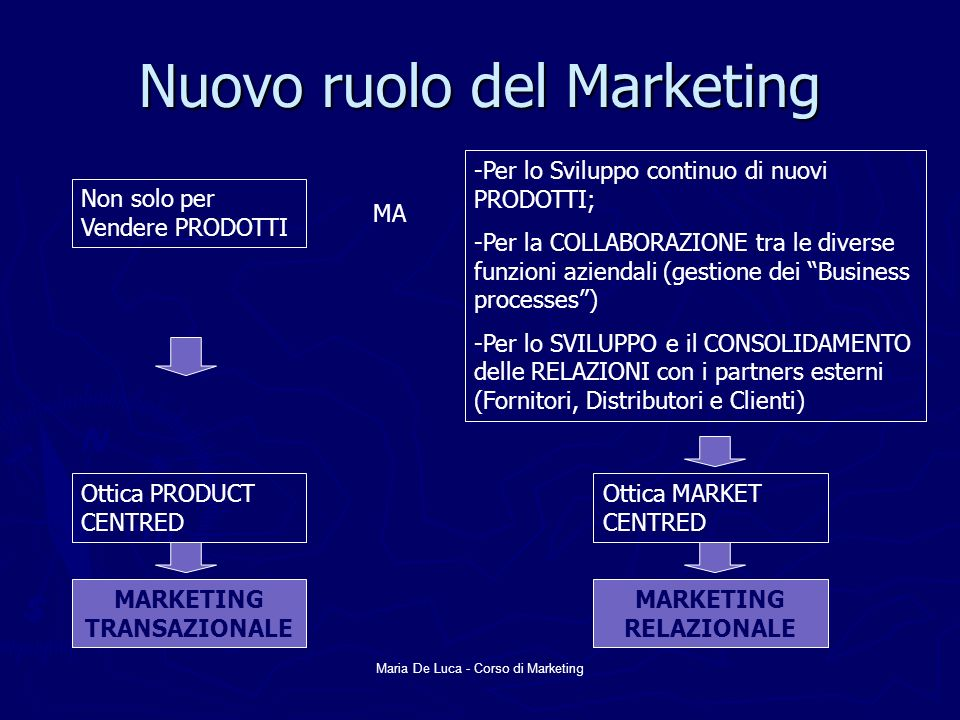 Nuovo ruolo del Marketing