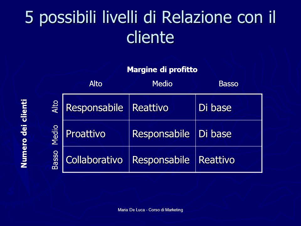 5 possibili livelli di Relazione con il cliente