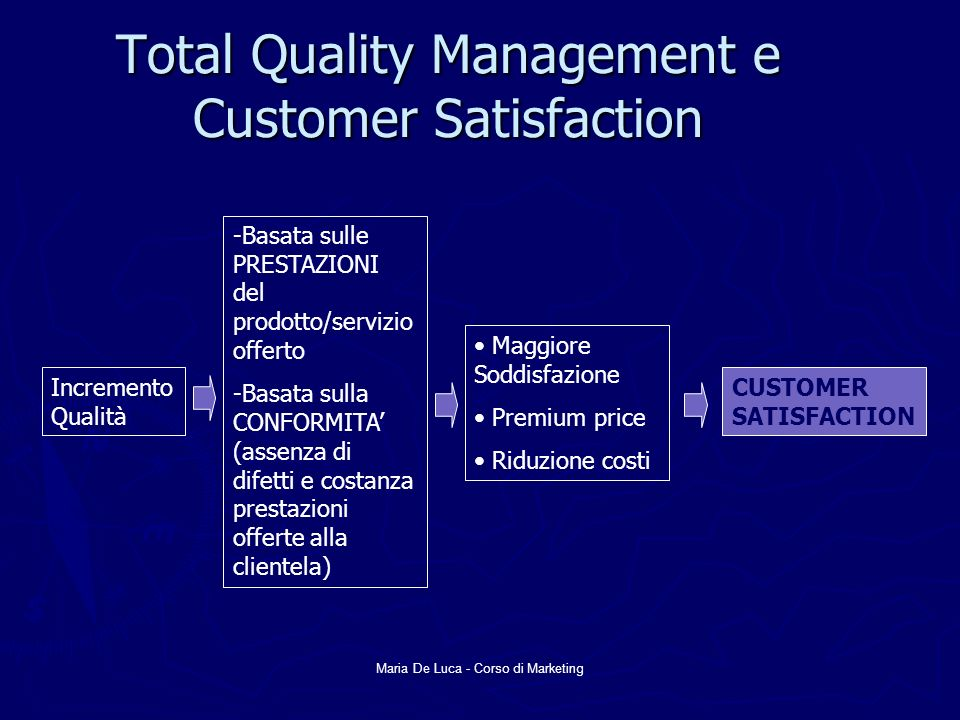 Total Quality Management e Customer Satisfaction