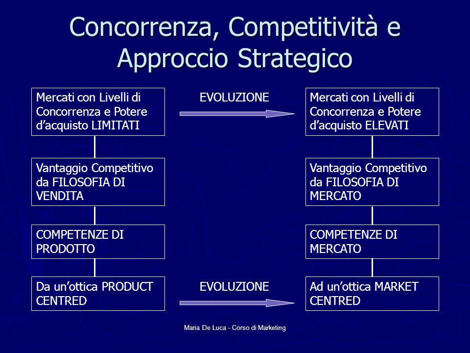 Concorrenza, Competitività e Approccio Strategico