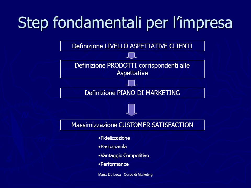 Step fondamentali per l'impresa