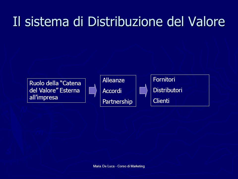 Il sistema di Distribuzione del Valore