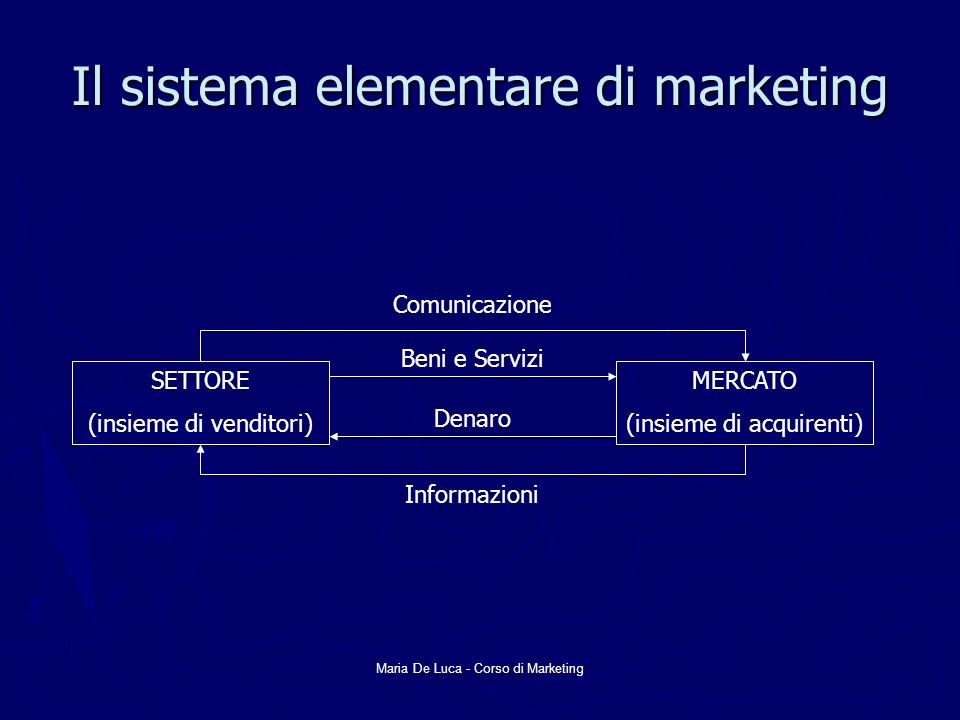 Il sistema elementare di marketing