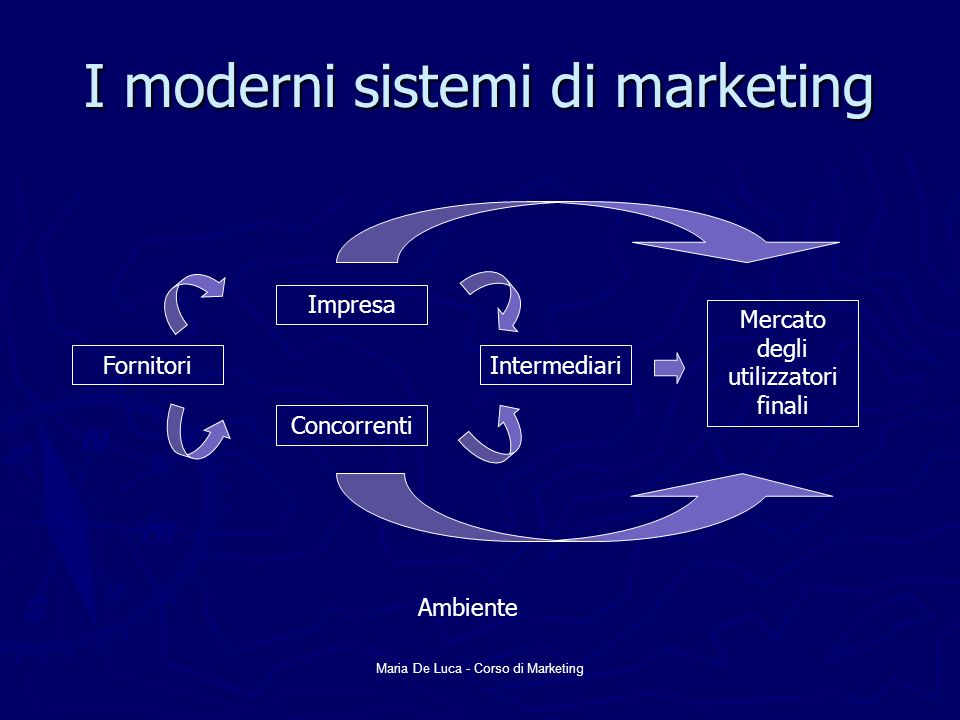 I moderni sistemi di marketing
