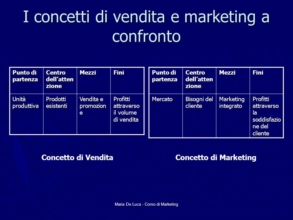 I concetti di vendita e marketing a confronto