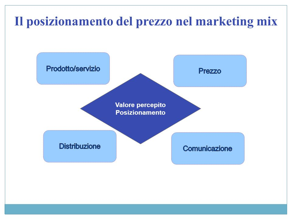 Il posizionamento del prezzo nel marketing mix