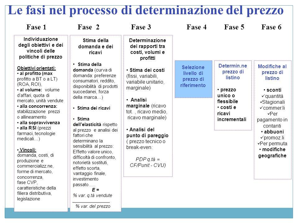 Le fasi nel processo di determinazione del prezzo
