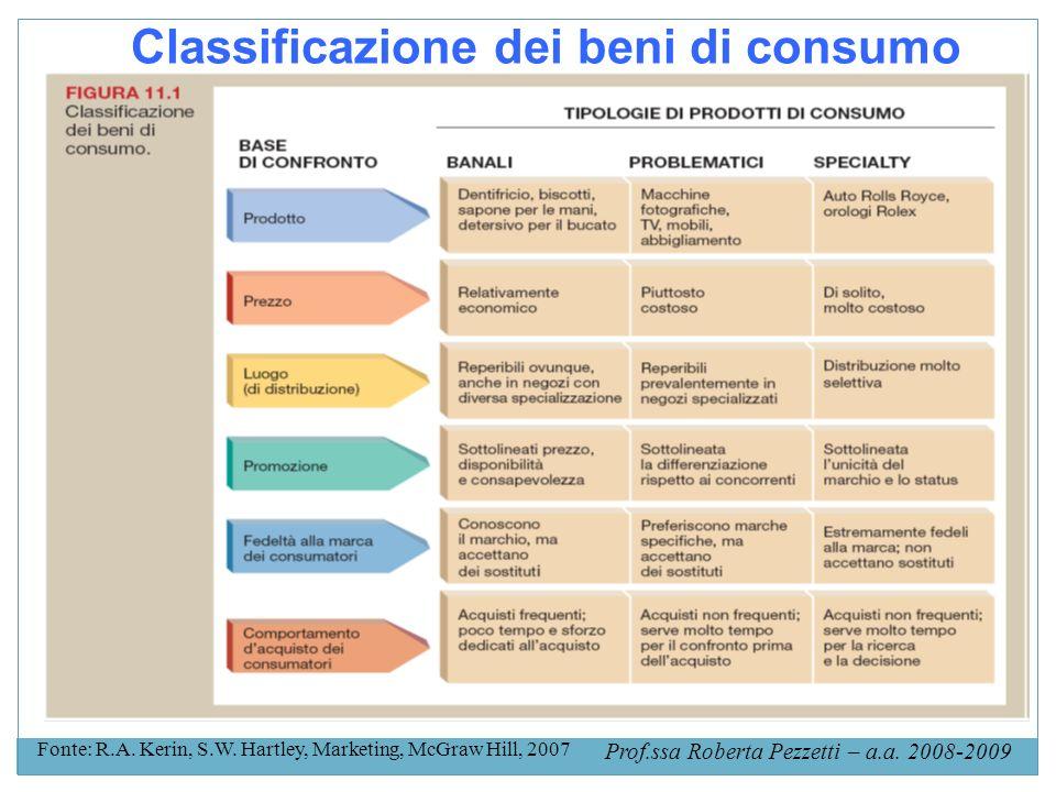 Classificazione dei beni di consumo
