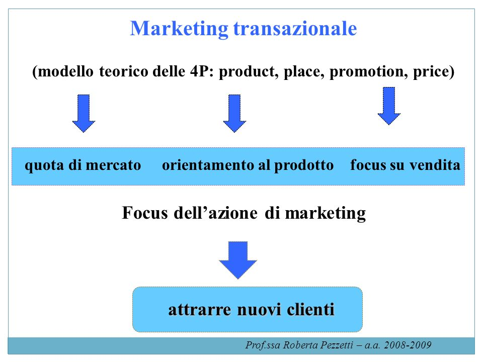 Marketing transazionale