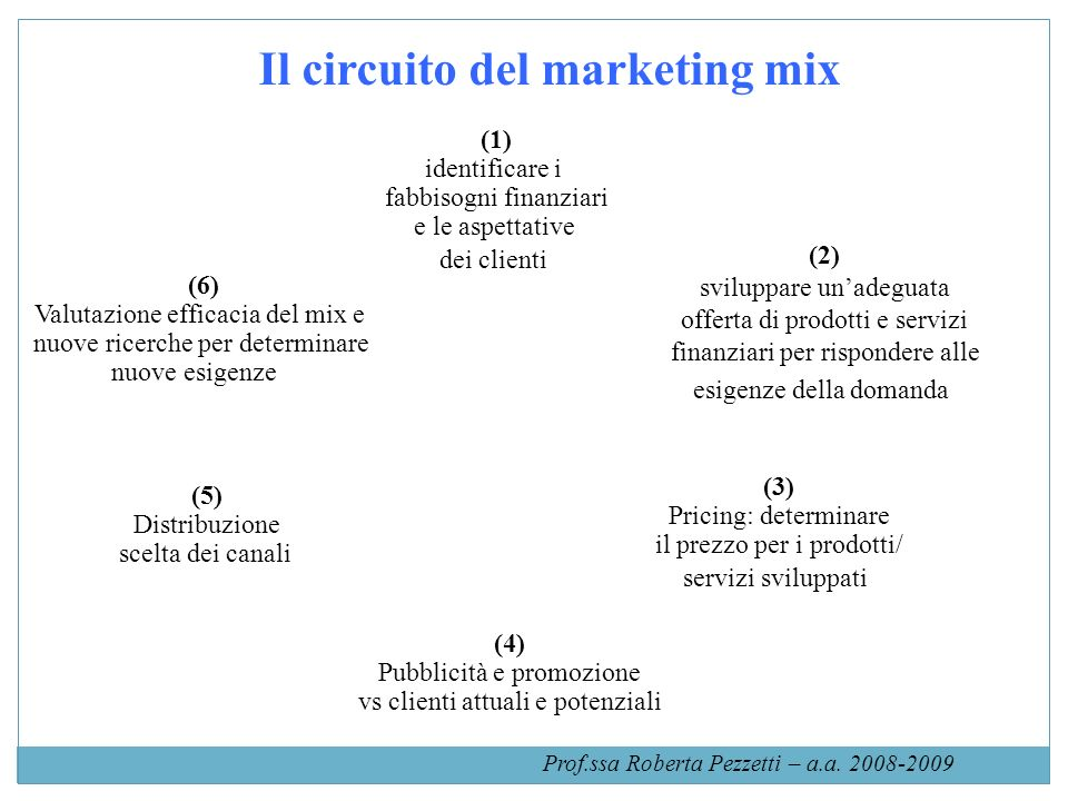 Il circuito del marketing mix