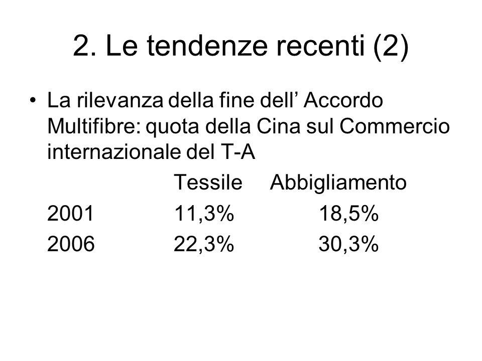 2. Le tendenze recenti (2) La rilevanza della fine dell' Accordo Multifibre: quota della Cina sul Commercio internazionale del T-A.