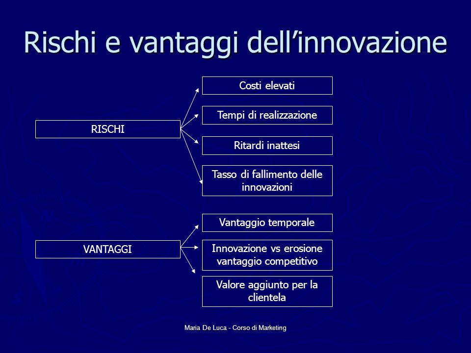 Rischi e vantaggi dell'innovazione