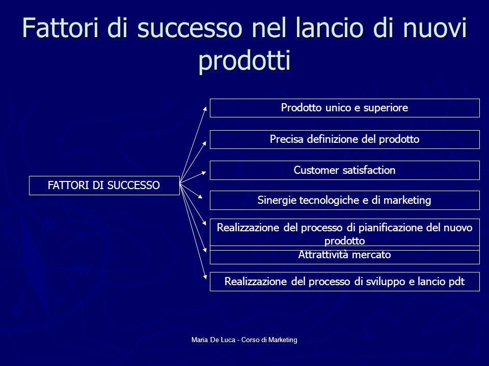 Fattori di successo nel lancio di nuovi prodotti
