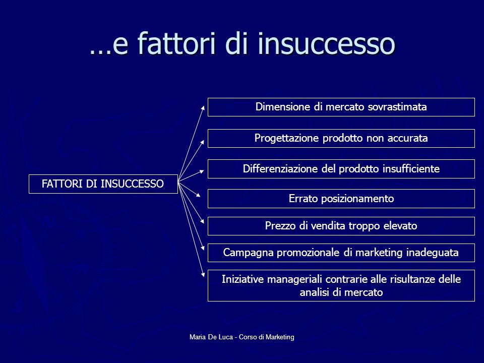 …e fattori di insuccesso