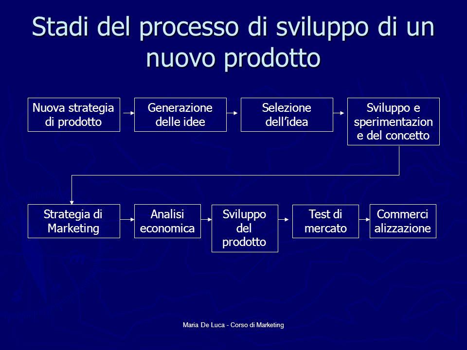 Stadi del processo di sviluppo di un nuovo prodotto