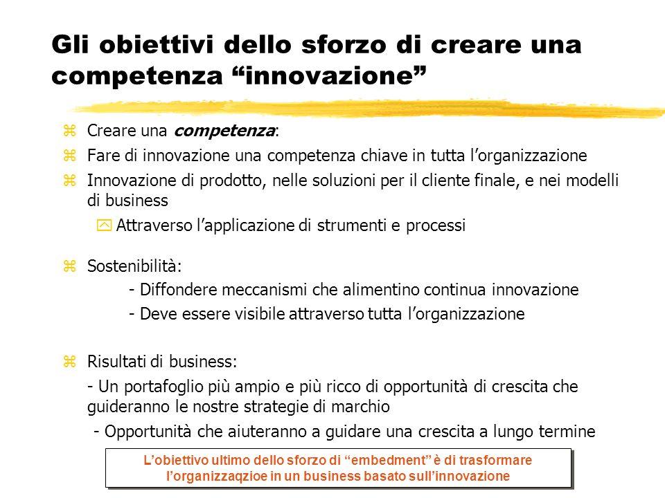 Gli obiettivi dello sforzo di creare una competenza innovazione