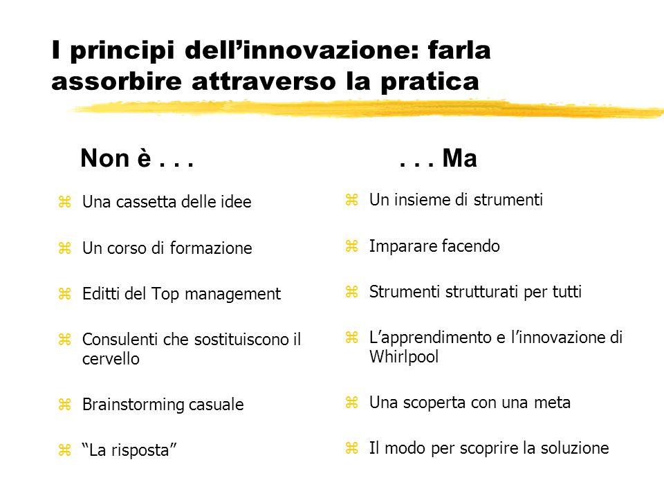 I principi dell'innovazione: farla assorbire attraverso la pratica