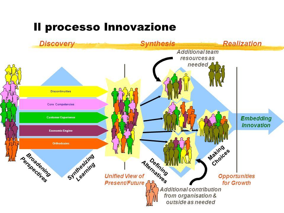 Il processo Innovazione