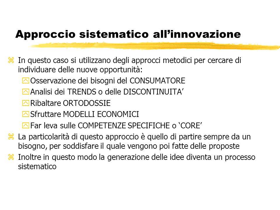 Approccio sistematico all'innovazione