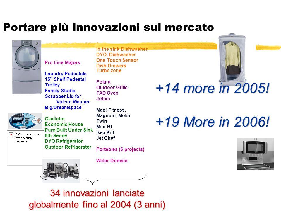 Portare più innovazioni sul mercato