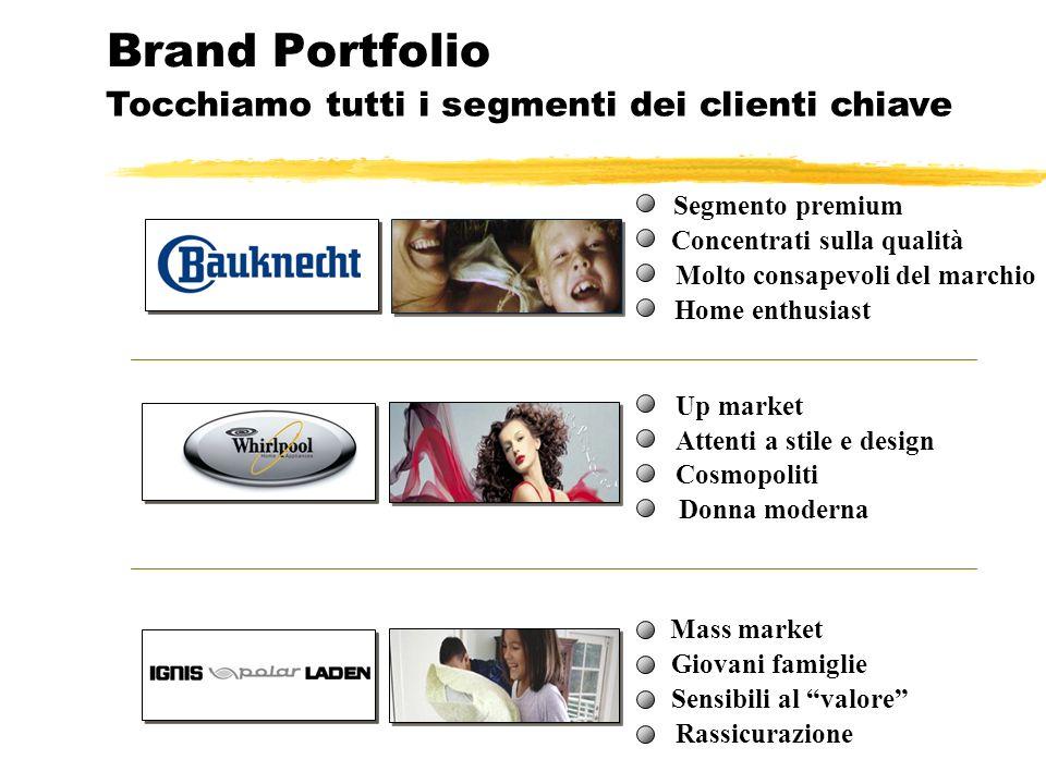 Brand Portfolio Tocchiamo tutti i segmenti dei clienti chiave