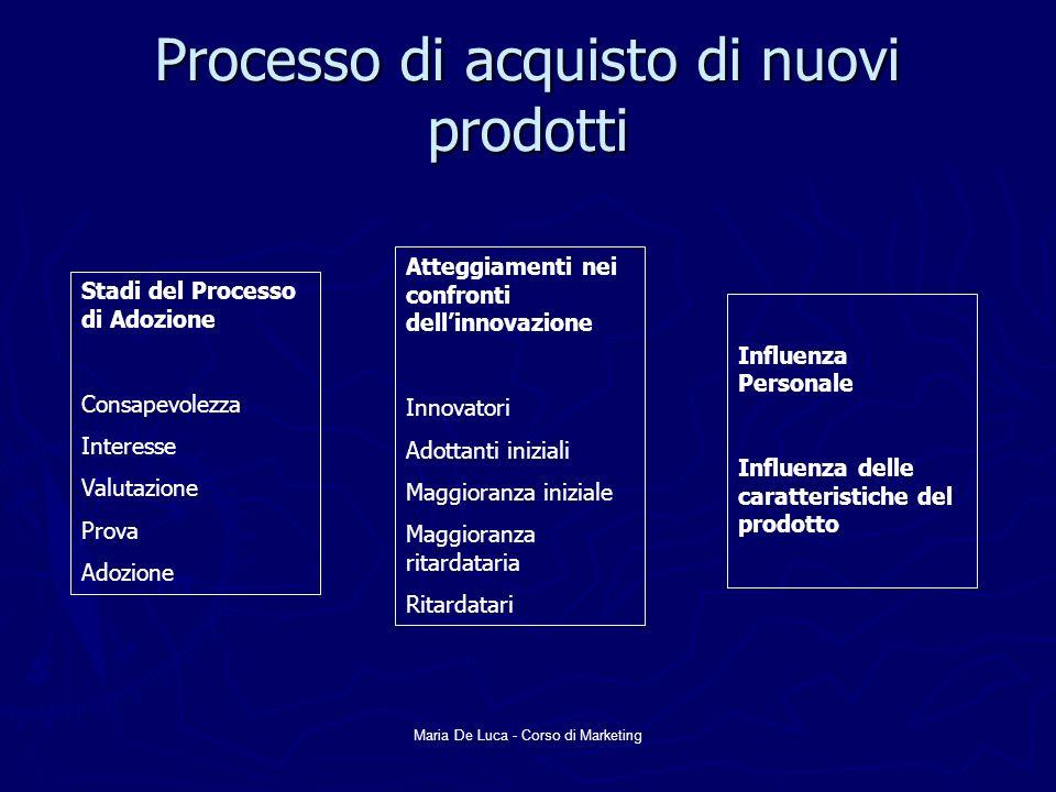 Processo di acquisto di nuovi prodotti