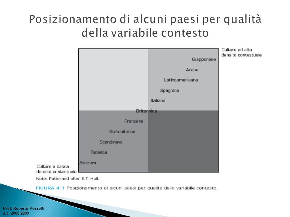Posizionamento di alcuni paesi per qualità della variabile contesto