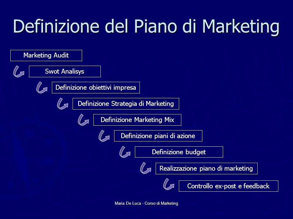Definizione del Piano di Marketing