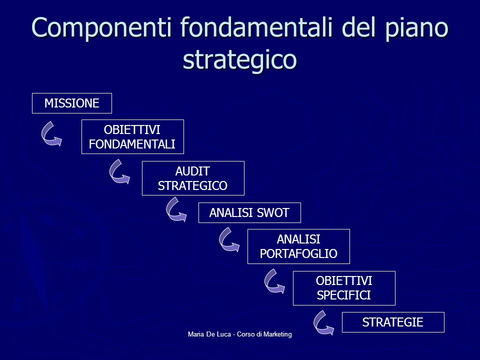 Componenti fondamentali del piano strategico