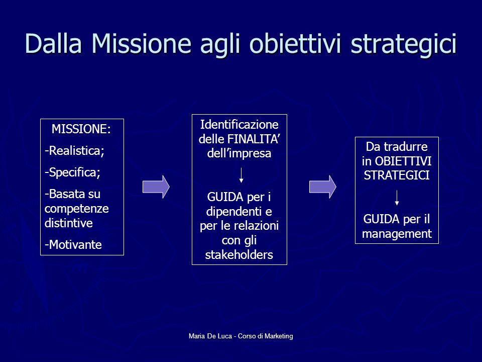 Dalla Missione agli obiettivi strategici