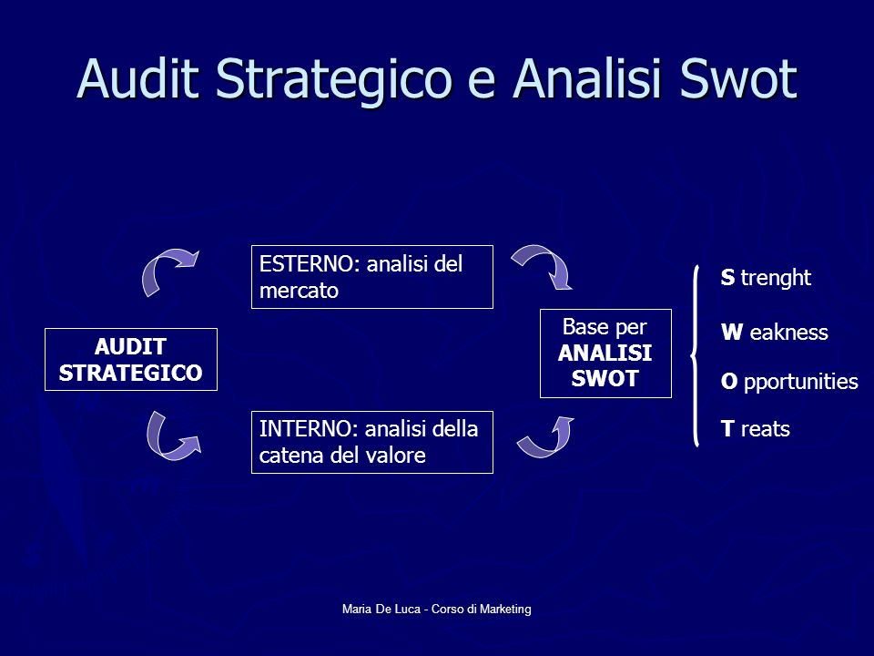 Audit Strategico e Analisi Swot