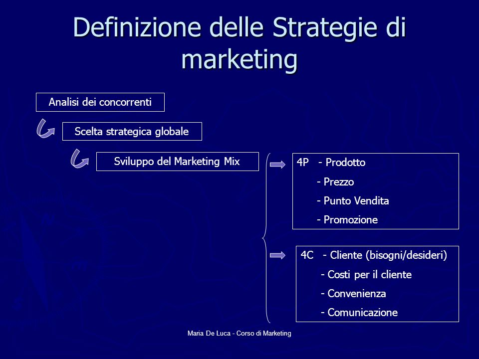 Definizione delle Strategie di marketing