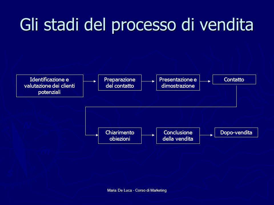 Gli stadi del processo di vendita