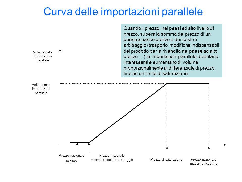 Curva delle importazioni parallele