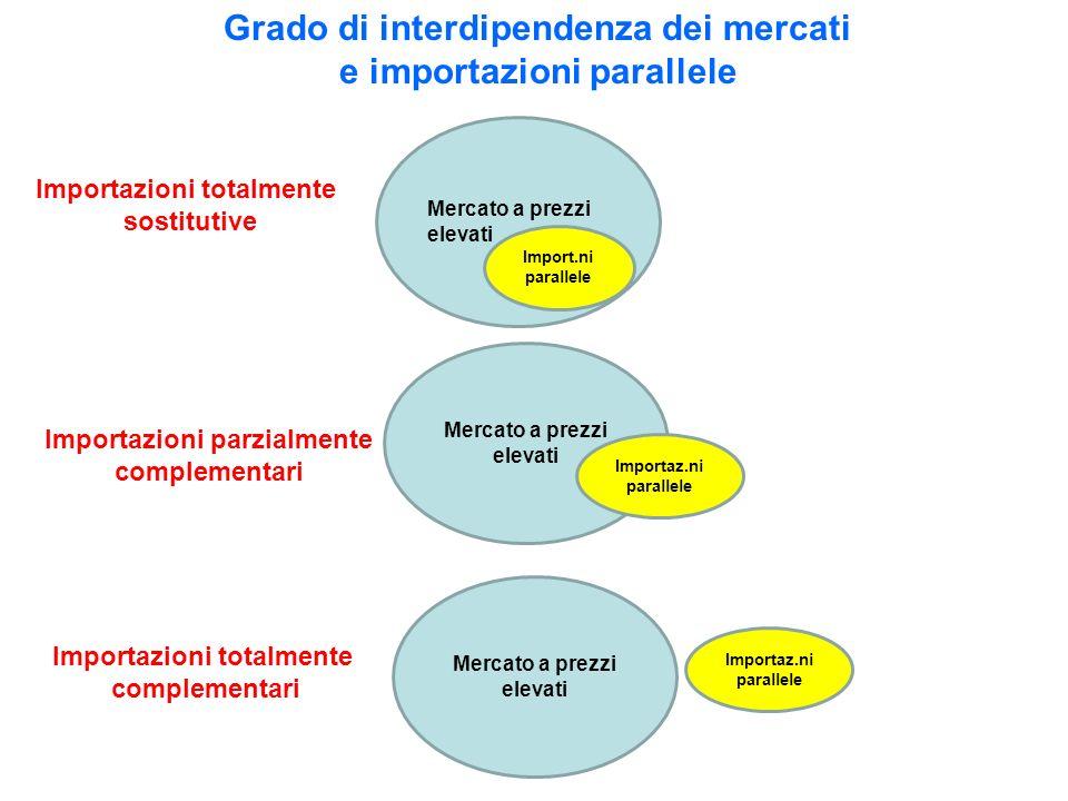 Grado di interdipendenza dei mercati e importazioni parallele